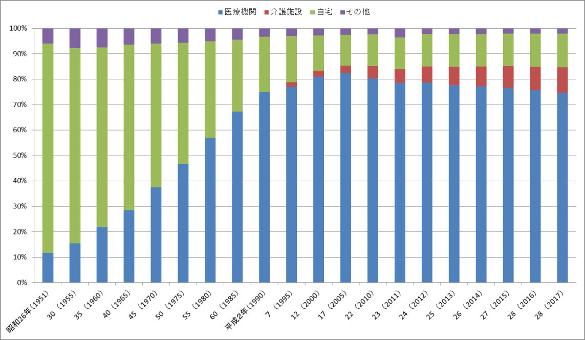 人口動態統計(確定数)棒グラフ