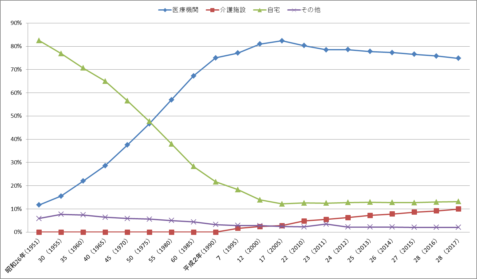 人口動態統計(確定数)線グラフ